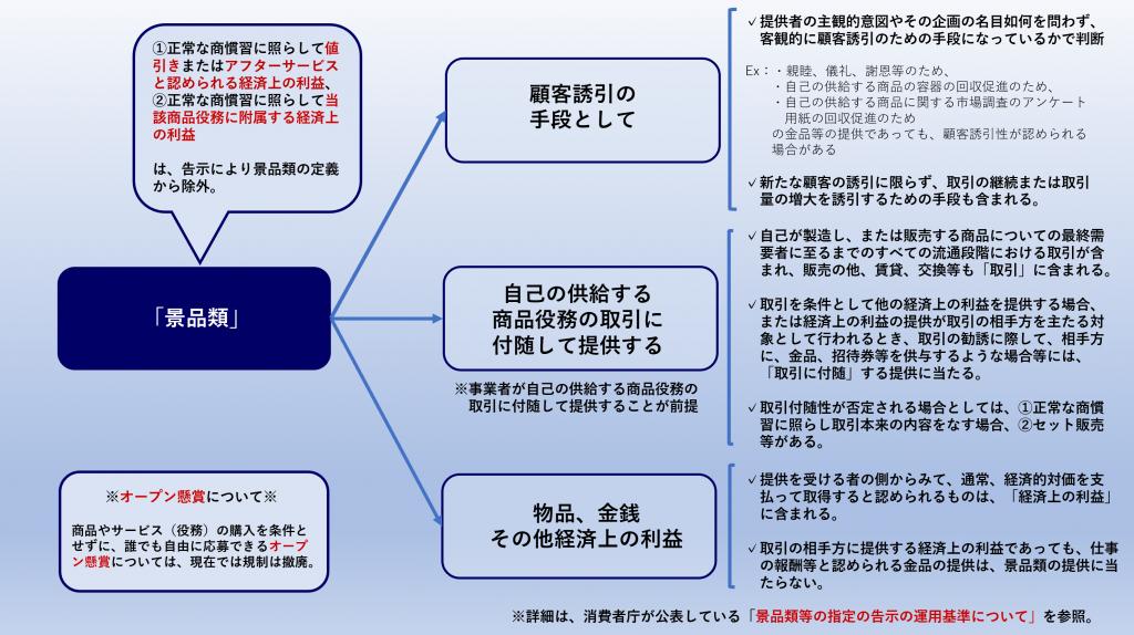 景品規制の説明図①