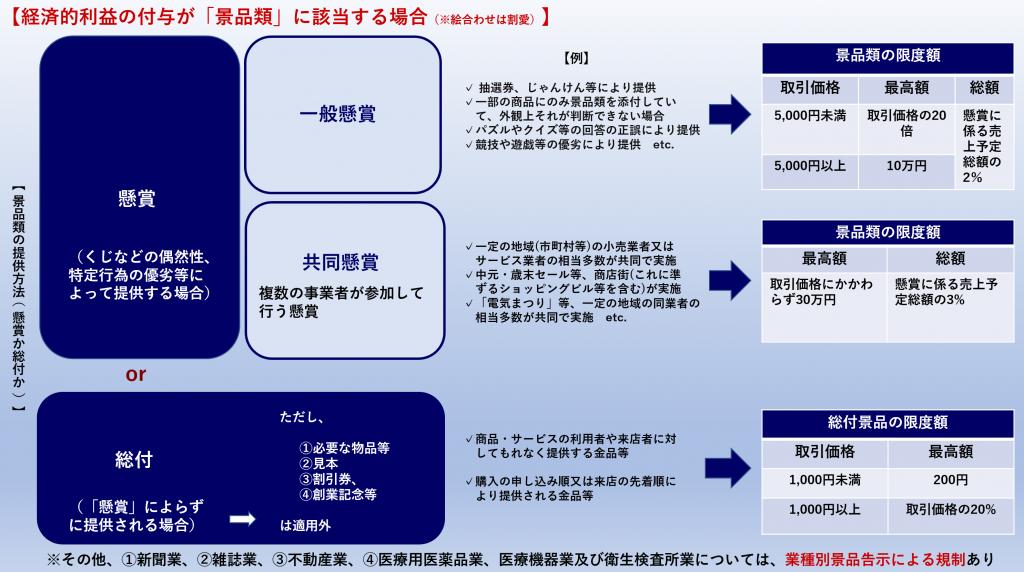 景品規制の説明図②